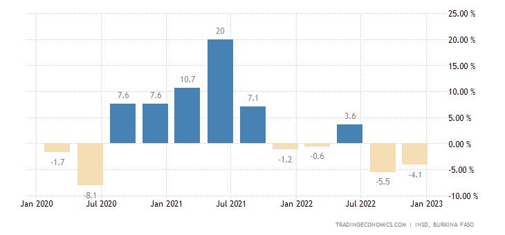 Burkina Faso GDP Annual Growth Rate
