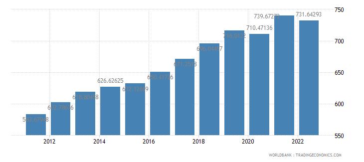 burkina faso gdp per capita constant 2000 us dollar wb data