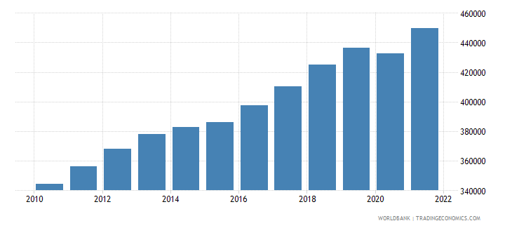 burkina faso gdp per capita constant lcu wb data