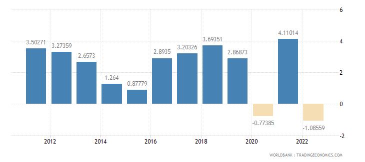 burkina faso gdp per capita growth annual percent wb data