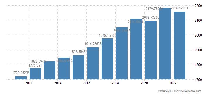 burkina faso gdp per capita ppp constant 2005 international dollar wb data