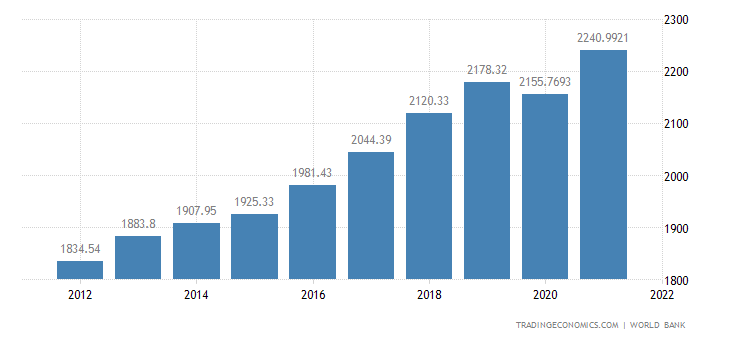 Burkina Faso GDP per capita PPP
