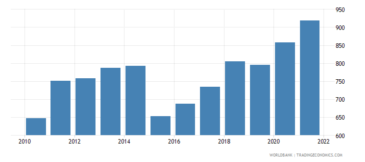 burkina faso gdp per capita us dollar wb data