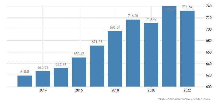 Burkina Faso GDP per capita