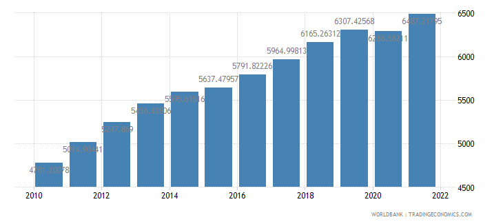 burkina faso gdp per person employed constant 1990 ppp dollar wb data