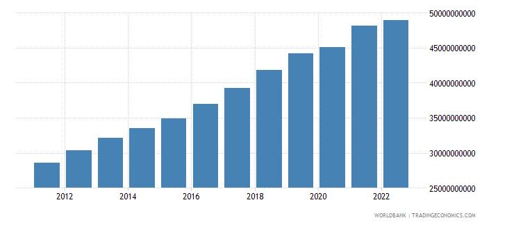 burkina faso gdp ppp constant 2005 international dollar wb data