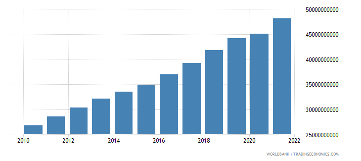burkina faso gdp ppp constant 2005 international dollar wb data