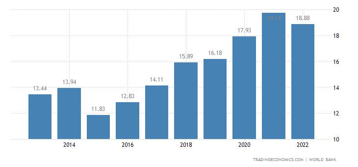 Burkina Faso GDP