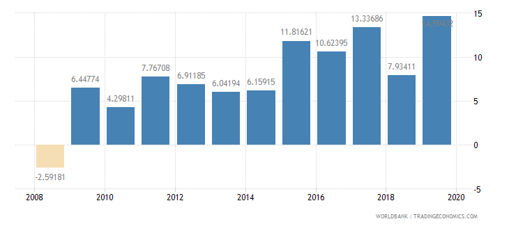 burkina faso general government final consumption expenditure annual percent growth wb data