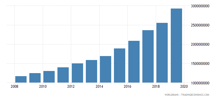 burkina faso general government final consumption expenditure constant 2000 us dollar wb data