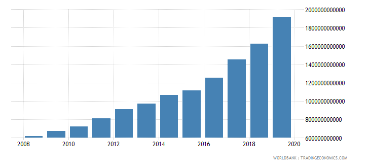burkina faso general government final consumption expenditure current lcu wb data