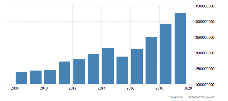 burkina faso general government final consumption expenditure us dollar wb data