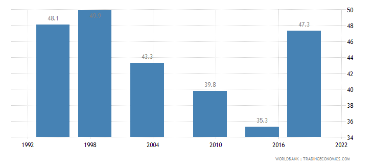 burkina faso gini index wb data