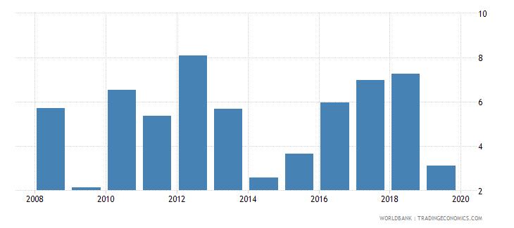 burkina faso gni growth annual percent wb data