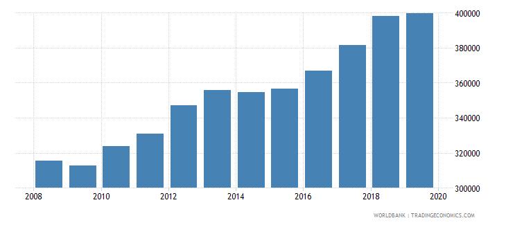 burkina faso gni per capita constant lcu wb data