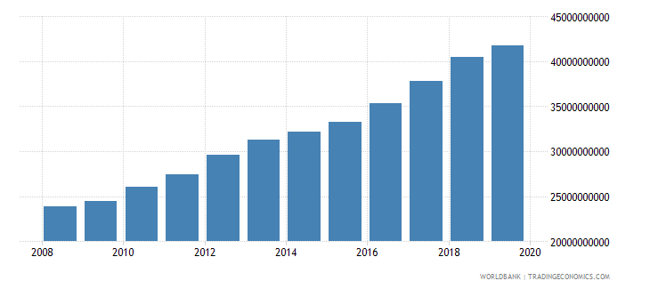 burkina faso gni ppp constant 2011 international $ wb data