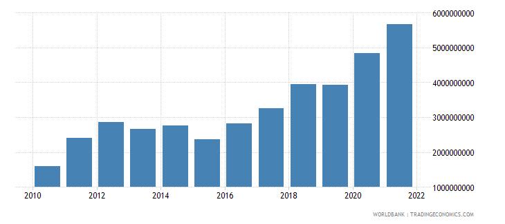 burkina faso goods exports bop us dollar wb data