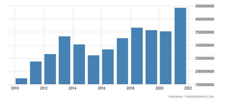 burkina faso goods imports bop us dollar wb data
