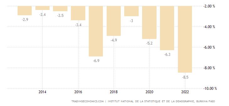Burkina Faso Government Budget