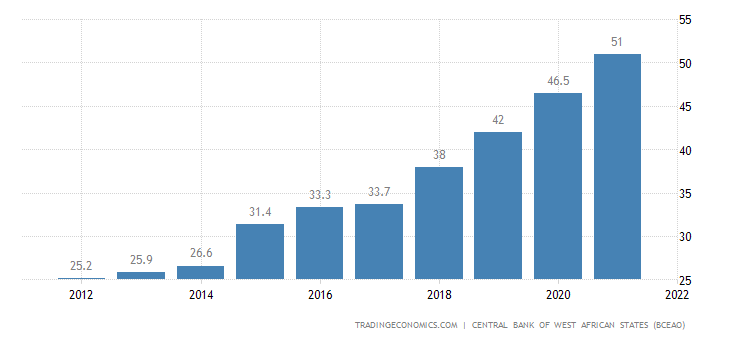 Burkina Faso Government Debt to GDP
