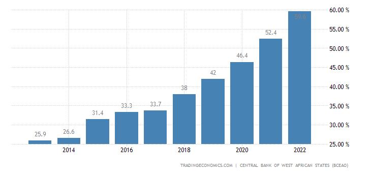 Burkina Faso Government Debt to GDP