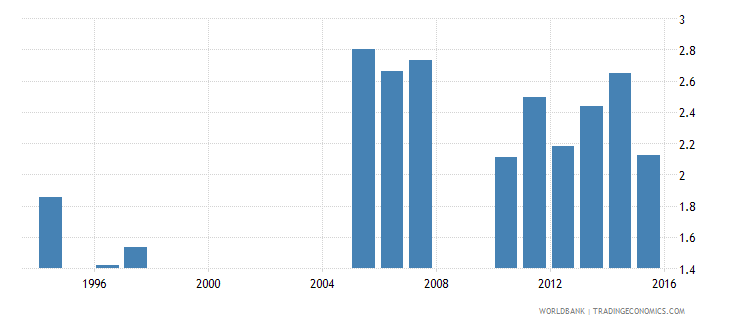 burkina faso government expenditure on primary education as percent of gdp percent wb data
