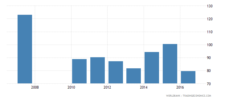 burkina faso government expenditure per lower secondary student constant us$ wb data