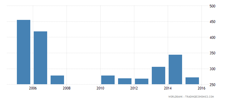 burkina faso government expenditure per primary student constant ppp$ wb data