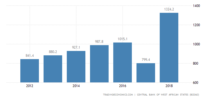 Burkina Faso Government Spending