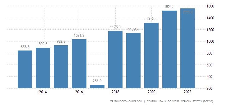 Burkina Faso Government Spending