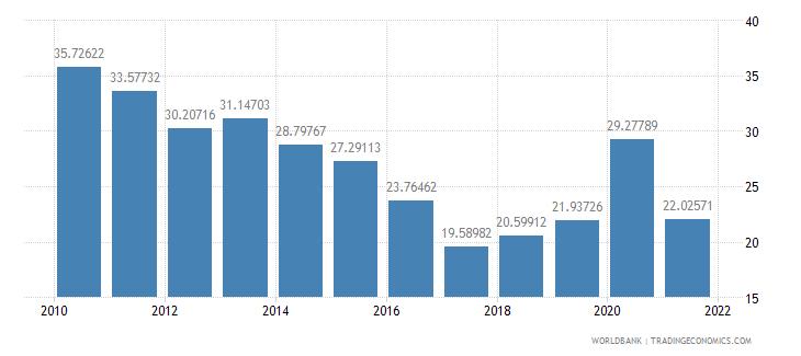 burkina faso grants and other revenue percent of revenue wb data