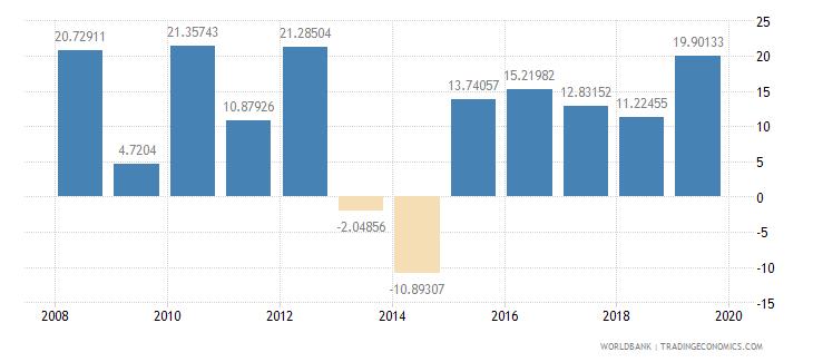 burkina faso gross capital formation annual percent growth wb data