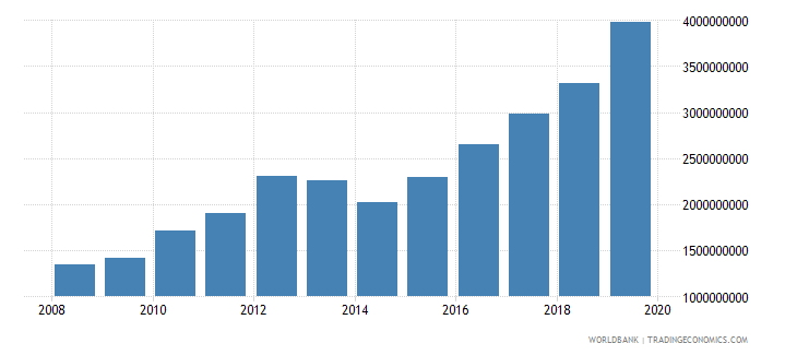 burkina faso gross capital formation constant 2000 us dollar wb data