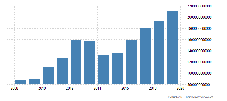 burkina faso gross capital formation current lcu wb data