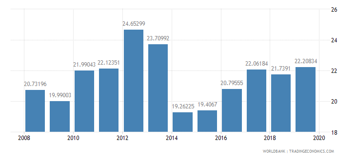 burkina faso gross capital formation percent of gdp wb data