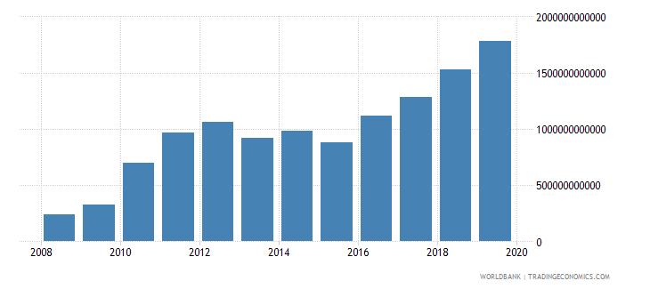 burkina faso gross domestic savings current lcu wb data