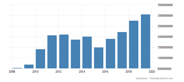 burkina faso gross domestic savings us dollar wb data
