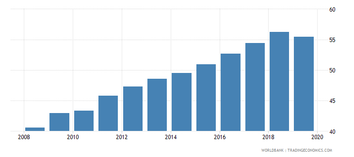 burkina faso gross enrolment ratio primary to tertiary male percent wb data