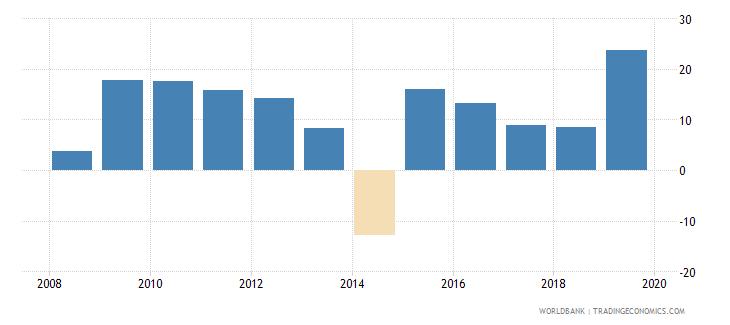 burkina faso gross fixed capital formation annual percent growth wb data
