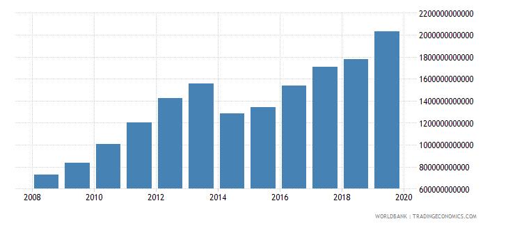 burkina faso gross fixed capital formation current lcu wb data