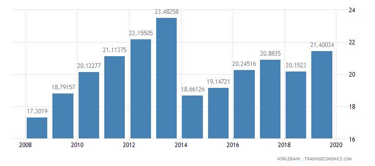 burkina faso gross fixed capital formation percent of gdp wb data