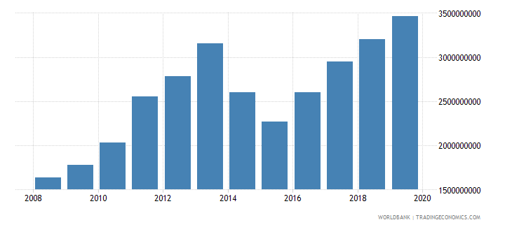 burkina faso gross fixed capital formation us dollar wb data