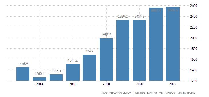 Burkina Faso Gross Fixed Capital Formation