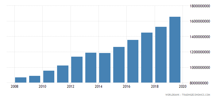 burkina faso gross national expenditure constant 2000 us dollar wb data