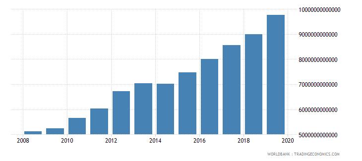 burkina faso gross national expenditure constant lcu wb data