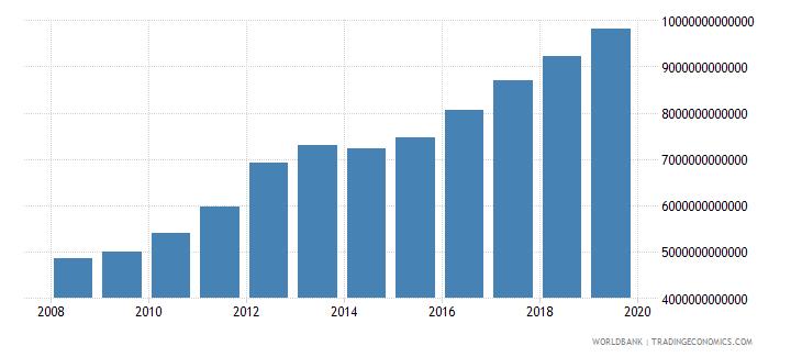burkina faso gross national expenditure current lcu wb data