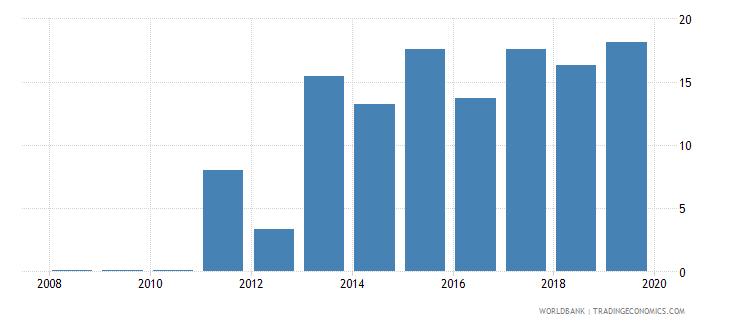 burkina faso gross portfolio debt liabilities to gdp percent wb data