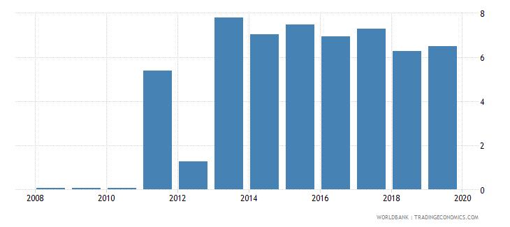burkina faso gross portfolio equity liabilities to gdp percent wb data