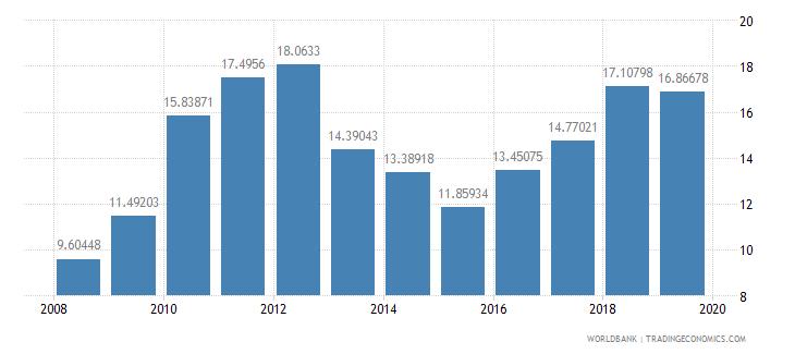 burkina faso gross savings percent of gdp wb data