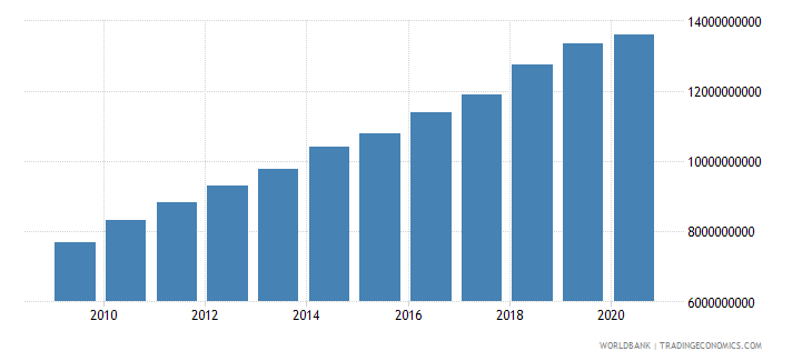 burkina faso gross value added at factor cost constant 2000 us dollar wb data